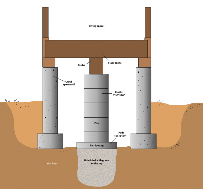 leveling a pier and beam house architectural designs
